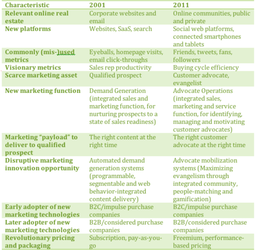 Technology Changes in Enterprise Marketing Automation 2001-2011